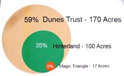 Scotland, Findhorn, 2015, March 17 drawing of Duneland Ltd  (NFA organisation)